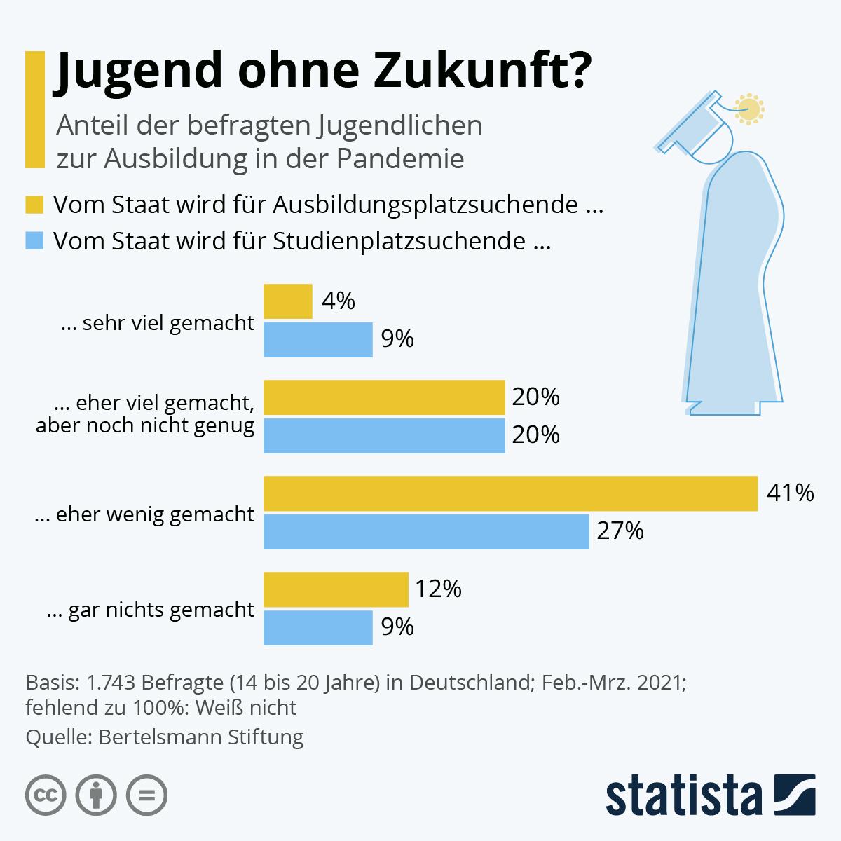 Statista -Die Grafik zeigt den Anteil der befragten Jugendlichen zur Ausbildung in der Pandemie